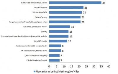 Sürdürülebilirlik liderleri anketi yayınlandı